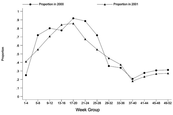 Laboratory isolates of Cryptosporidium species, proportion of genotype 2, by specimen week, England and Wales, 2000 and 2001.