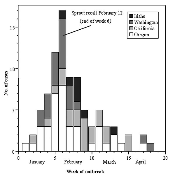Epidemic curve of Salmonella Mbandaka outbreak, 1999. Line indicates the timing of the Oregon Health Division's press release alerting the public of the outbreak. A lot L seed embargo and voluntary recall of brand X sprouts also occurred at this time.