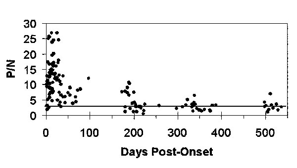 Scatterplot of anti–West Nile virus immunoglobulin M positive-to-negative (P/N) values of individual serum specimens over time. Dotted line represents P/N=3.0 cut-off.