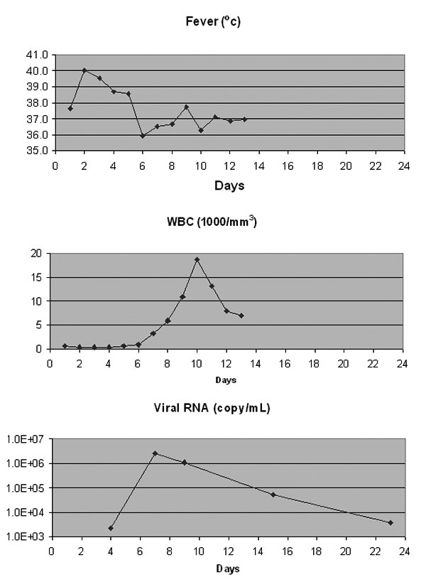 West Nile virus copy numbers in clinical samples and clinical indications. WBC, leukocytes. Detailed sample information is listed in Table 2; day 1 is date the patient was hospitalized, 9/18/2001.