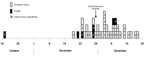 Epidemic curve showing onset date of illness for confirmed and suspected cases of adenovirus infection, New York City, 1999.