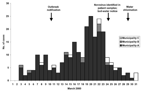 Cases of gastroenteritis by date of illness onset in a Norovirus outbreak, eastern Finland, March 2000. Based on first episode of illness occurring in the household.