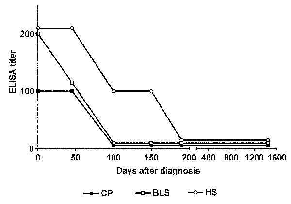 Serological follow-up of a human infection by Brucella canis M-. CP, cytoplasmic proteins; BLS, Brucella lumazine synthase; HS, B. canis hot-saline extract. The enzyme-linked immunosorbent assay titer was calculated as the inverse of the last serum dilution that yielded an optical density higher than the cut-off of the assay.