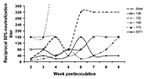 Thumbnail of West Nile virus-neutralizing antibody response of six mosquito-exposed Rock Doves (pigeons). Rock Dove 175 reached a titer of 1:640 at 4 weeks postinoculation and then died of other causes.