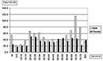Thumbnail of Domestically acquired Campylobacter jejuni infections in Finland by age and sex, July–September 1999.