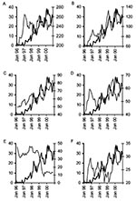 Thumbnail of Examples of graphic exploration of the relationship between the monthly % methicillin-resistant Staphylococcus aureus (%MRSA) and the monthly use of individual classes of antimicrobials, Aberdeen Royal Infirmary, January 1996–December 2000 (THICK LINE, %MRSA; THIN LINE, Antimicrobial use, 5-month moving average, right Y-axis); A) penicillins with β-lactamase inhibitors, B) macrolides, C) third-generation cephalosporins, D) fluoroquinolones, E) tetracyclines, and F) aminoglycosides.