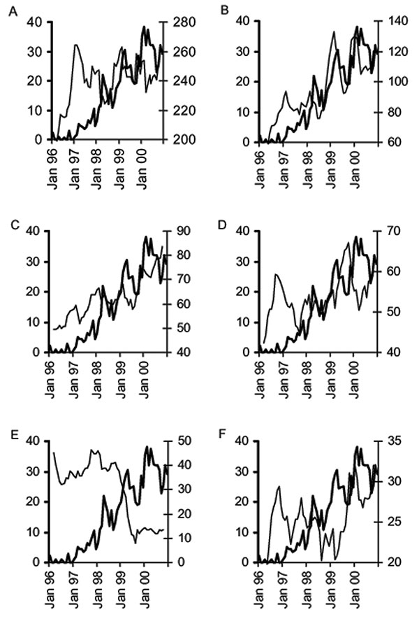 Examples of graphic exploration of the relationship between the monthly % methicillin-resistant Staphylococcus aureus (%MRSA) and the monthly use of individual classes of antimicrobials, Aberdeen Royal Infirmary, January 1996–December 2000 (THICK LINE, %MRSA; THIN LINE, Antimicrobial use, 5-month moving average, right Y-axis); A) penicillins with β-lactamase inhibitors, B) macrolides, C) third-generation cephalosporins, D) fluoroquinolones, E) tetracyclines, and F) aminoglycosides.