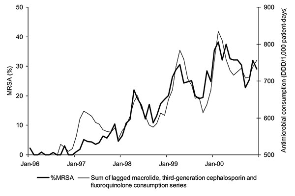 Evolution of the monthly % methicillin-resistant Staphylococcus aureus (MRSA) and monthly sum of lagged antimicrobial use as identified in polynomial distributed lag (PDL) model: macrolides (lags of 1 to 3 months), third-generation cephalosporins (lags of 4 to 7 months), and fluoroquinolones (lags of 4 and 5 months), Aberdeen Royal Infirmary, January 1996–December 2000.