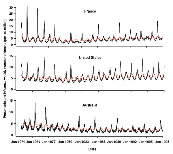 Weekly number of influenza and pneumonia deaths per 100,000 population from January 1972 to December 1997 in the United States, France, and Australia (black line). The red line represents the epidemic threshold defined by a seasonal regression.