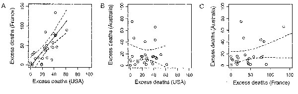 Correlation in the impact of influenza epidemics for 26 influenza years (1972–1997), measured by the annual number of pneumonia and influenza excess deaths. A, excess deaths per million in France (y axis) and the United States (x axis) in contemporaneous winters: Spearman correlation coefficient = 0.76 (p < 0.001). C, Excess deaths per million in Australia (y axis) and the United States (x axis), considering the scenario in which the influenza season in Australia is systematically 6 months be