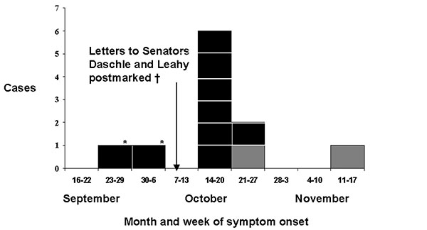 Bioterrorism-related inhalational anthrax cases by week of symptom onset—United States, 2001.The first two cases of inhalational anthrax occurred in Florida. Though no direct exposure source was found, environmental samples of the media company in which these two patients worked and the postal facilities serving the media company yielded Bacillus anthracis spores specifically implicating a B. anthracis–containing letter or package (4): †, the letters to Senators Thomas Daschle and Patraick Leahy