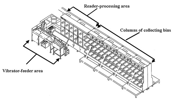 Diagram of a letter-sorting machine