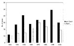 Thumbnail of Number of tuberculosis cases with the Beijing genotype, Netherlands, 1993–2000.