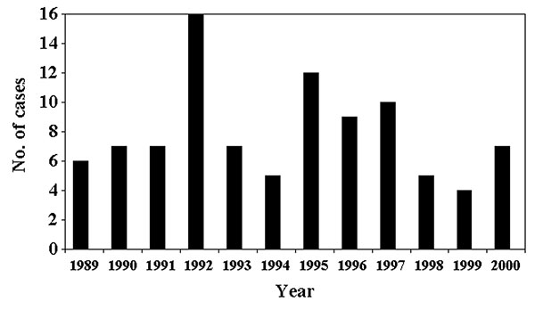 Cysticercosis deaths in California by year, 1989–2000, from state mortality data.