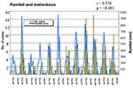 Thumbnail of Monthly rainfall and melioidosis cases during 12- year study period, Australia.