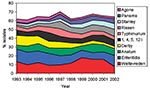 Thumbnail of Trends over time for the 10 most common Salmonella serovars causing infections in humans between 1993 and 2002.