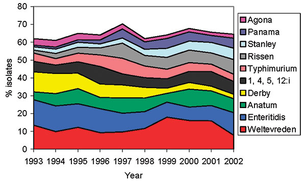 Trends over time for the 10 most common Salmonella serovars causing infections in humans between 1993 and 2002.