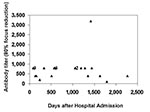 Thumbnail of Titers of neutralizing antibodies against Sin Nombre virus (SNV) strain SN77734 in serum samples from patients surviving hantavirus cardiopulmonary syndrome due to SNV. The reciprocal of the endpoint neutralization titer is plotted for each sample. Numbers near certain clusters of points reflect the number of individual data points represented in a particular cluster.