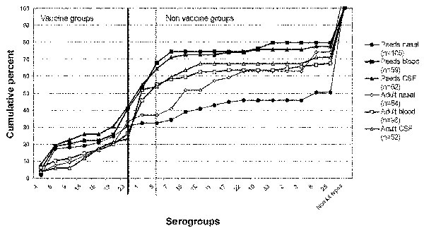 The cumulative percentage of all pneumococcal isolates plotted by source (see key). Serogroups covered by the 7-valent vaccine are plotted to the left of the heavy vertical line, and the potential 9-valent coverage is illustrated by the dotted vertical line.
