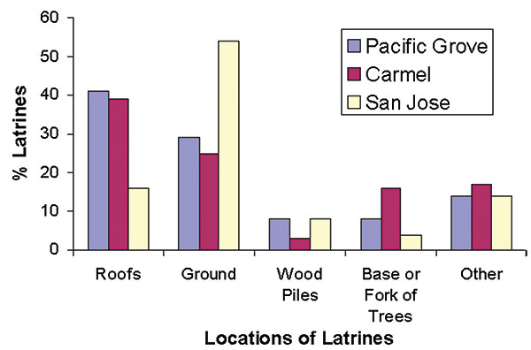 "Percentage of raccoon latrines found at various locations in Pacific Grove, Carmel, and San Jose, CA (number of latrines = 244). The ""other"" category includes window ledges, attics, fences, decks, and so forth."