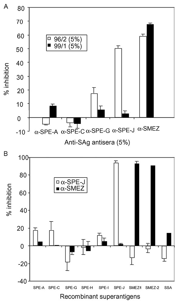 Inhibition of mitogenic activity in sera 96/2 and 99/1 with anti-superantigen (SAg) antisera. A) Peripheral blood lymphocytes (PBLs) were stimulated with 5% patient serum in the presence of 5% anti-SAg antiserum or 5% fetal calf serum (FCS) only. After 3 days, 3[H]-thymidine was added, and PBLs were incubated for another 24 h, before being washed and counted. The results were blotted as percentage of inhibition with specific anti-SAg serum compared to FCS. Antistreptococcal pyrogenic exotoxin (S