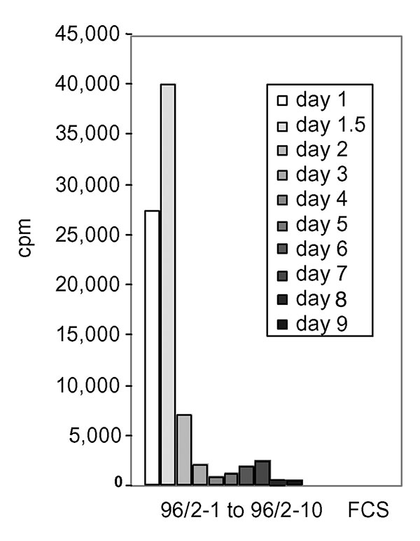 Clearance of the mitogenic activity in sequential sera from patient 96/2. Peripheral blood lymphocytes were stimulated with 5% of acute-phase and sequential serum samples from patient 96/2. The mitogenic activity reached the highest point on day 1.5 after admission to hospital and dropped sharply on day 2. No substantial activity was found in sequential serum samples from day 3 on (samples 96/2–4 to 96/2–10). FCS, fetal calf serum.