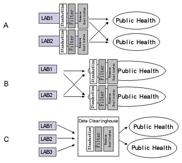Comparison of technical approaches to biosurveillance: A) standardization, filtering, and checking for duplication done at contributor site; B) translation and checking for duplication at public health site; C) data repository.