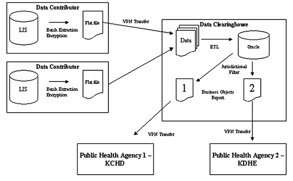 Data clearinghouse system architecture. Data are extracted from the laboratory information network at contributing sites and encrypted into a flat file. These are then delivered by virtual private network (VPN)–secured file transfer protocol to the clearinghouse where they are subjected to data warehousing processes. Jurisdictional filters are applied to the data to construct reports with data appropriate for the recipient. KCHD, Kansas City Health Department; KDHE, Kansas Department of Health a