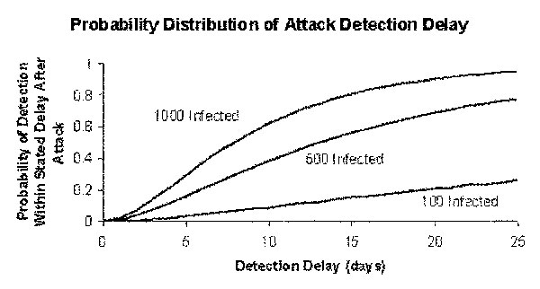 Probability distribution of attack detection delay for a noncontagious agent. Blood donations occur at rate k=0.05 per person per year, the screening test has a mean window period of ω=3 days, and initial attack sizes range from 100 through 1,000 infections.