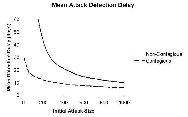 Mean attack detection delays for noncontagious (solid) and contagious (dashed) agents as a function of the initial attack size. Other parameters set as in Figures 1 and 3.