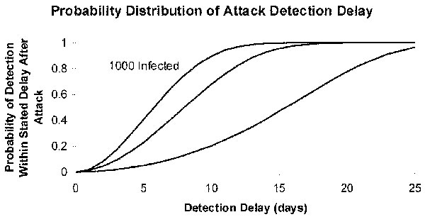 Probability distribution of attack detection delay for a contagious agent. Blood donations occur at rate k=0.05 per person per year, the screening test has a mean window period of ω=3 days, the reproductive number R0=3, the mean duration of infectiousness r-1=14 days, and initial attack sizes range from 100 through 1,000 infections.