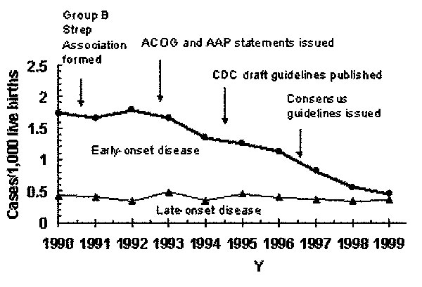 Incidence of early- and late-onset invasive group B streptococcal disease in three active surveillance areas (California, Georgia, and Tennessee), 1990–1998, and activities for the prevention of group B streptococcal disease (22). CDC, Centers for Disease Control and Prevention. ACOG, American College of Obstetricians; AAP, American Academy of Pediatrics.