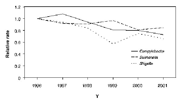 Relative rates compared with 1996, adjusted for sites, of laboratory-diagnosed cases of Campylobacter, Salmonella, and Shigella, by year, FoodNet, United States, 1996–2001 (28). Bacterial pathogens with highest incidences of the 10 studied diseases are shown.