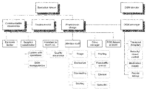 Point of distribution (POD) site organizational chart. OEM, Mayor's Office of Emergency Management; PIC, physician-in-charge; Epi, epidemiologic; DOH, Department of Health. Dotted boxes = areas of responsibility; dotted lines = shared communications.*For operational purposes, the epidemiologic team leader reported to the PIC.