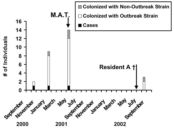 Epidemic curve for outbreak 1. Clinical cases (black bars) of invasive GAS infection occurred at intervals of 3 to 4 months. With the occurrence of cases, acquisition of culture specimens resulted in identification of asymptomatic colonization with the outbreak strain (white bars) or unrelated strains (hatched bars) in other residents and staff. No additional clinical cases occurred after mass antibiotic treatment (M.A.T.); resident A died (†) in July 2002; colonization of two residents with the