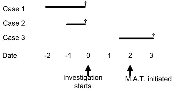 Timeline for outbreak 2. Solid lines represent the time of onset and duration of illness among three cases with invasive GAS infection in outbreak 2, relative to the initiation of the outbreak investigation (date=0). Daggers (†) denote death. Mass antibiotic treatment was started 2 days after the investigation was initiated.
