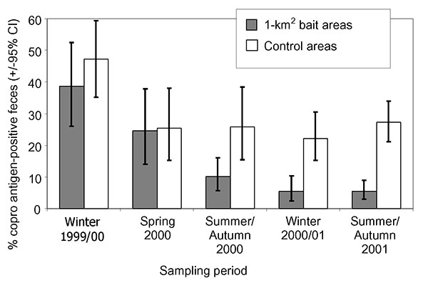 Proportions of Echinococcus multilocularis coproantigen–positive fox fecal samples and 95% exact binomial confidence intervals in the six 1-km2 bait areas, baited monthly with 50 praziquantel-containing baits per km2, and the six unbaited control areas during the experiment.
