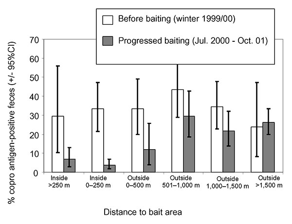 Proportions of Echinococcus multilocularis coproantigen–positive fox fecal samples and 95% exact binomial confidence intervals obtained at different distances from the border of the 1-km2 bait areas, baited monthly with 50 praziquantel-containing baits per km2, before baiting started (November 1999 to March 2000) and after baiting had taken place for 3 months (July 2000 to October 2001).