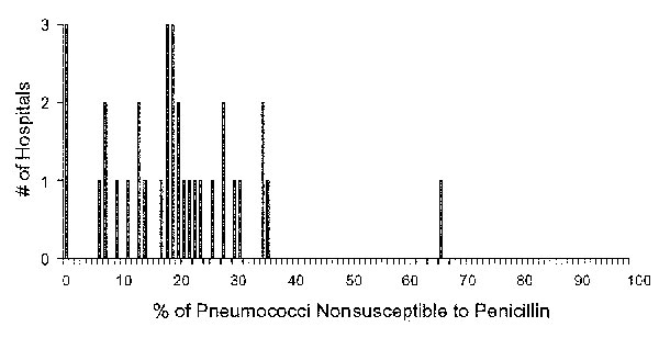 Proportion of penicillin-nonsusceptible pneumococcal bloodstream infections at hospitals in the Delaware Valley. The number of hospitals with each reported level of penicillin nonsusceptibility among all pneumococcal bloodstream isolates at each hospital in 1998 are shown. Penicillin nonsusceptibility was defined as any isolate with a penicillin MIC >0.1 μg/mL. Hospitals with <10 isolates in 1998 were excluded.