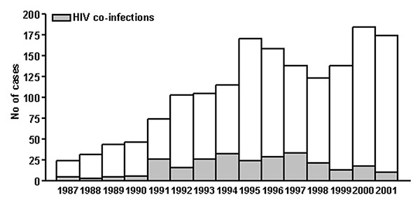 Reemergence of zoonotic visceral leishmaniasis in Italy: human cases recorded from 1987 through 2001 by passive repots and active surveillance.