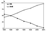 Thumbnail of Annual proportion of immunocompetent patients with visceral leishmaniasis treated with meglumine antimoniate (MA) or amphotericin B (AmB) in the period 1995–2001.