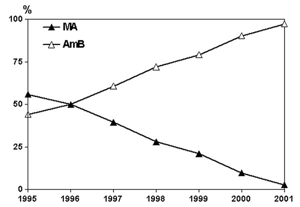 Annual proportion of immunocompetent patients with visceral leishmaniasis treated with meglumine antimoniate (MA) or amphotericin B (AmB) in the period 1995–2001.
