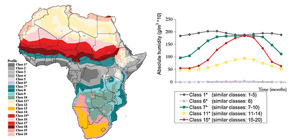 Ecologic variation in the seasonal profile of absolute humidity. a) spatial variation in profile class; b) representative profile class.