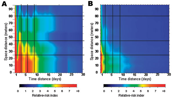 Main risk area for dengue fever (within 100 m and 30 days' boundaries), derived from laboratory-positive cases data (a) and all suspected cases data (b). Vertical dark lines indicate an apparent temporal periodicity, and horizontal dark lines correspond to apparent spatial breaks.