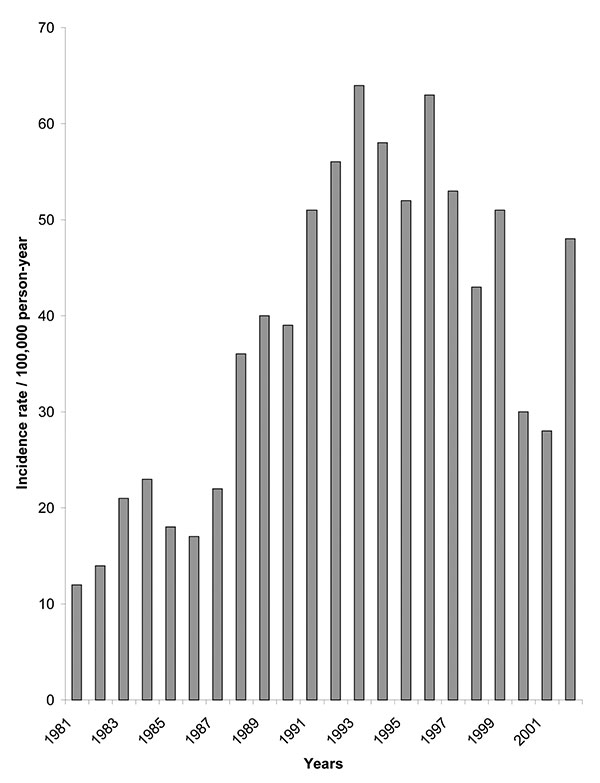 Incidence of American cutaneous leishmaniasis per rural population reported in Colombia by year, 1980–2002 (data from Ministerio de Salud, Colombia).