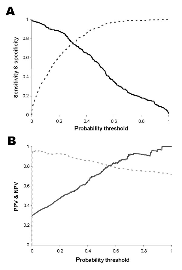 A. Sensitivity (solid line) and specificity (broken line) across the range of threshold probabilities for predicting an endemic municipality. B. Positive predictive value (solid line) and negative predictive value (broken line) across the range of threshold probabilities for predicting a positive municipality. The probability threshold is the value on the continuous scale of predicted probability of transmission that is used as the cut-off for conversion into a categorical prediction of presence