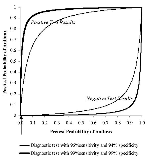 Effect of sensitivity, specificity, and pretest probability on posttest probability of anthrax's being present. Upper curves show the posttest probability of anthrax's being present after a positive detection or diagnostic test result. Lower curves show the posttest probability of anthrax's being present after a negative detection or diagnostic test result. Separate curves are drawn for two diagnostic tests described in the text: one with 99% sensitivity and 99% specificity (thick) and another w