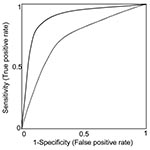 Thumbnail of Receiver-operating characteristic curves (ROC). Each point along a ROC represents the trade-off in sensitivity and specificity, depending on the threshold for an abnormal test. Here, two hypothetical diagnostic tests are compared. The diagnostic test represented by the unbroken ROC curve is a better test than that represented by the broken ROC curve, as demonstrated by its greater sensitivity for any given specificity (and thus, greater area under the curve).