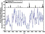 Thumbnail of Time series of study data 1978–1997. The blue line is weekly modeled water table depth (WTD); the black bars are the weekly percentages of posted sentinel chickens in Indian River County testing positive for hemagglutination inhibition antibodies to St. Louis encephalitis virus.