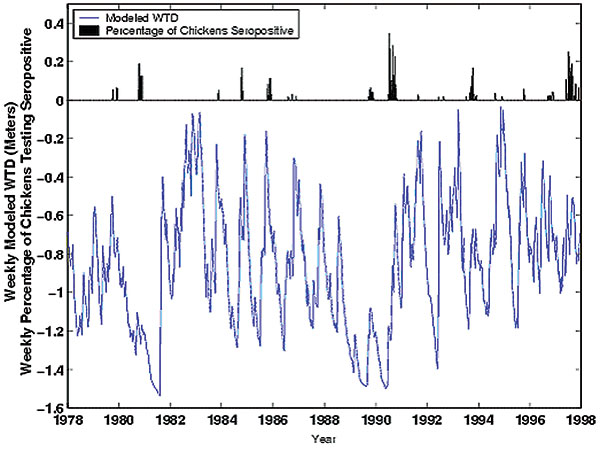 Time series of study data 1978–1997. The blue line is weekly modeled water table depth (WTD); the black bars are the weekly percentages of posted sentinel chickens in Indian River County testing positive for hemagglutination inhibition antibodies to St. Louis encephalitis virus.